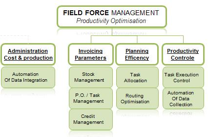 field force management